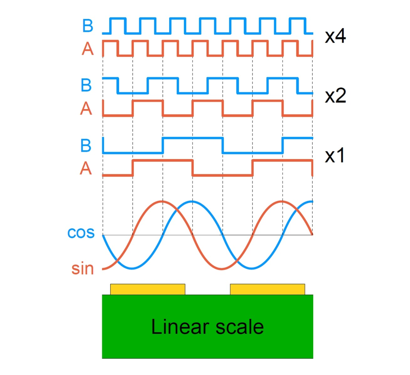 Interpolation of sine and cosine signals