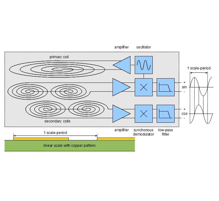 Analog sensor electronics