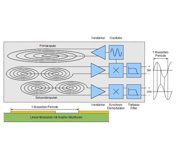 Analoge Sensor-Elektronik