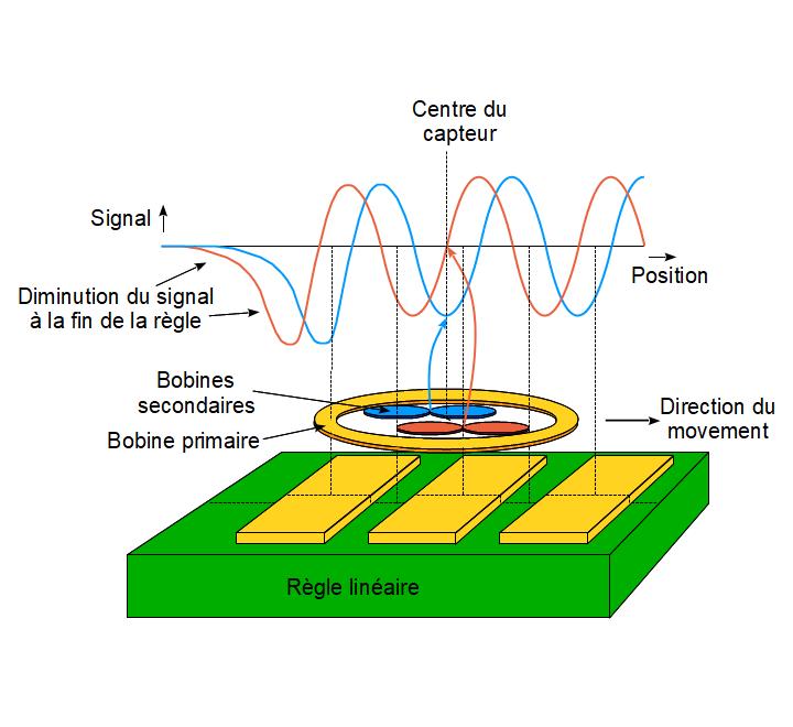 Signaux sinus et cosinus généré par un codeur avec règle linéaire