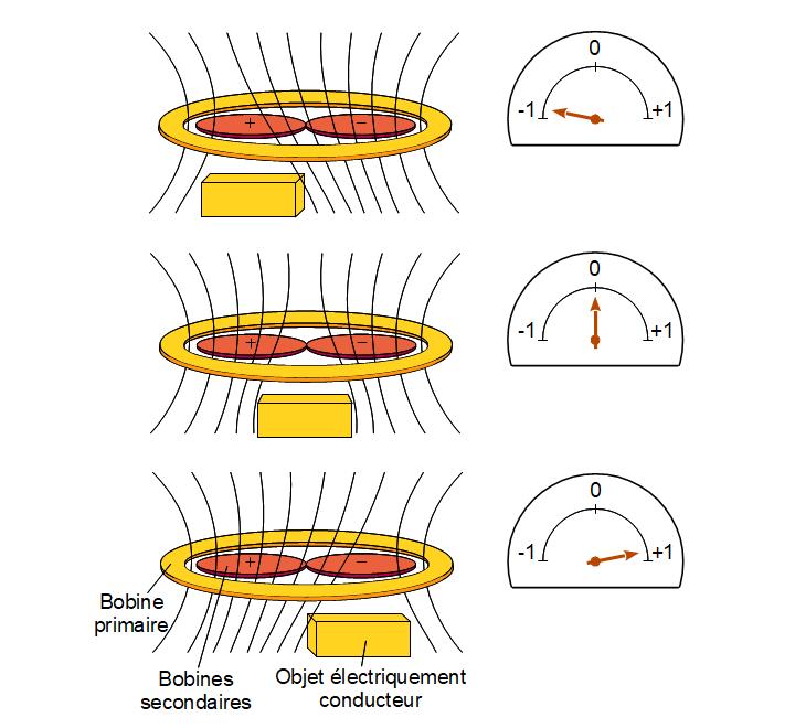 Singal généré par un objet conducteur
