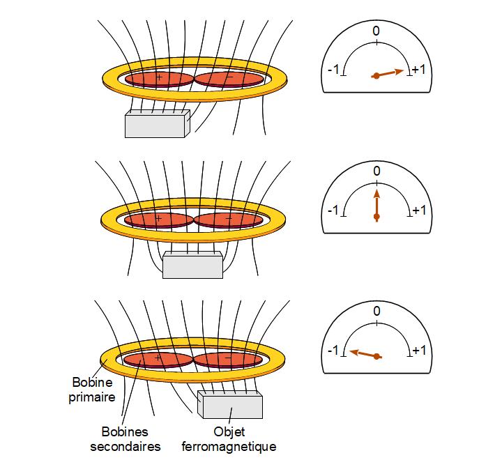 Signal généré par un objet ferromagnétique
