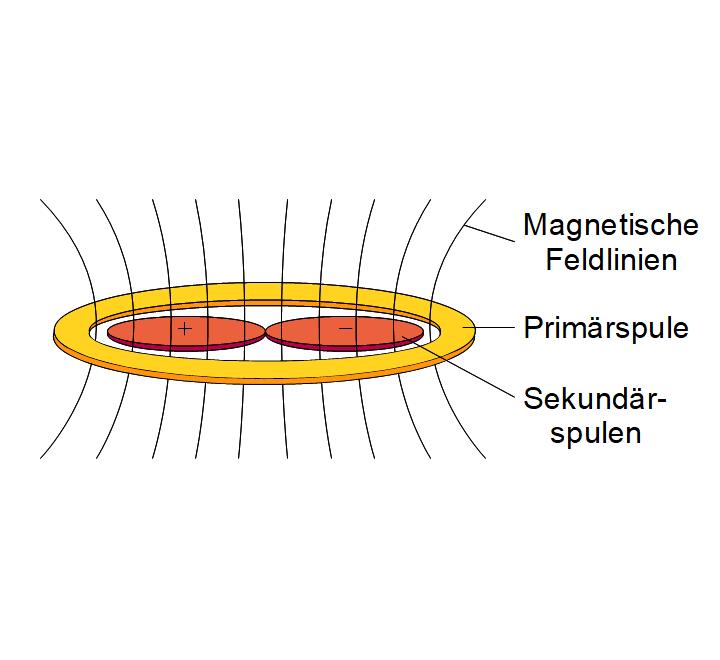 Differentialtransformator