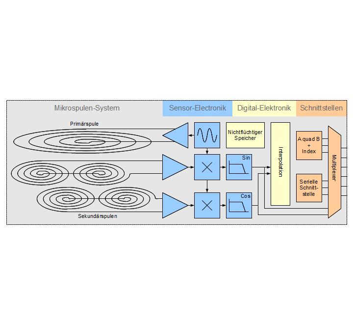 Block-Schaltbild des kompletten Encoders
