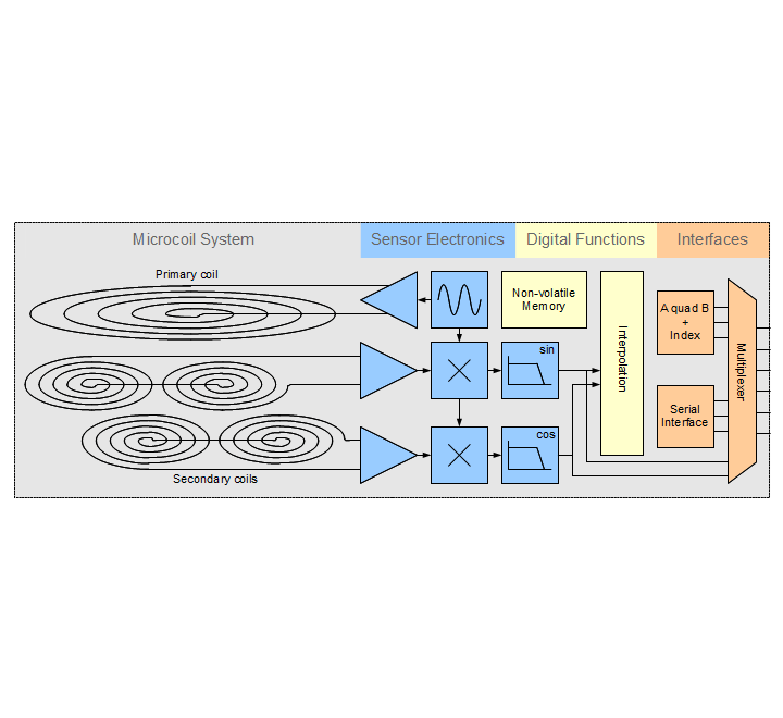 Block diagram of a complete POSIC encoder