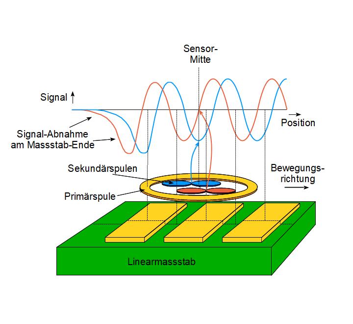 Sinus und Cosinus Signale von einem Lineargeber