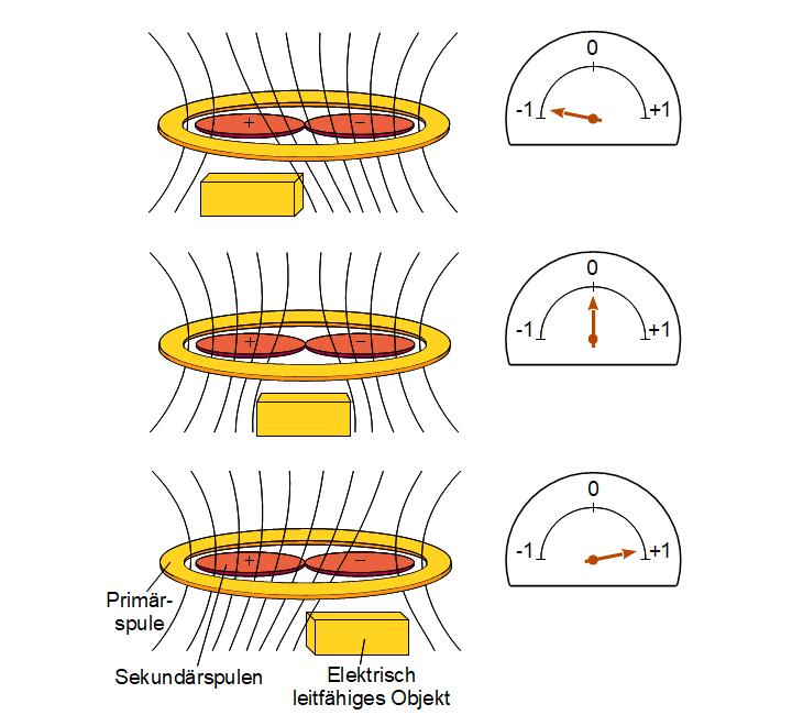 Von einem elektrisch leitenden Objekt generiertes Signal