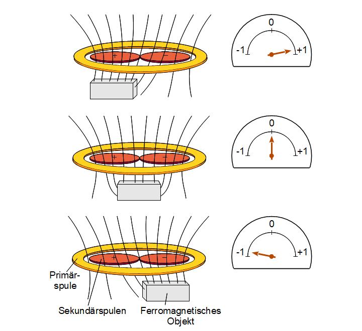Von einem ferromagnetischen Objekt generiertes Signal