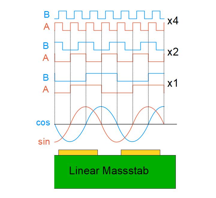 Interpolation der Sinus und Cosinus Signale