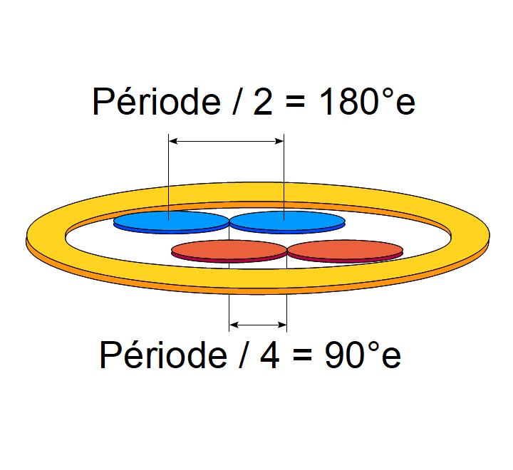 Transformateur différentiel à 2 canaux