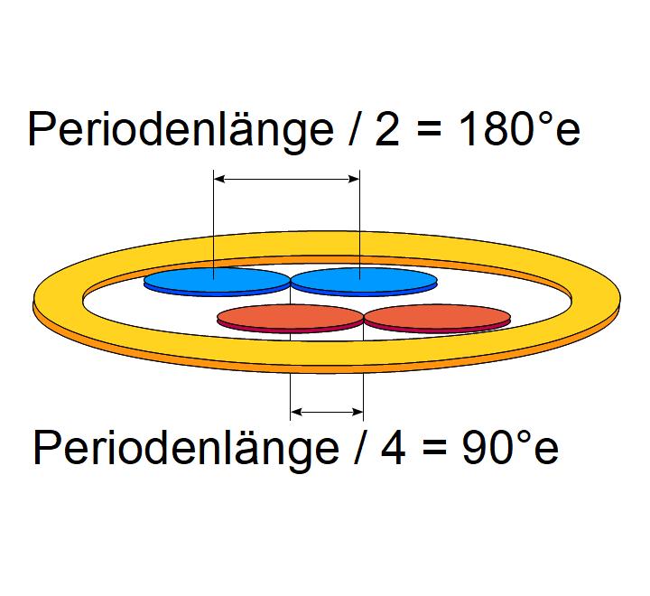 Zwei-kanalige Differentialtransformator