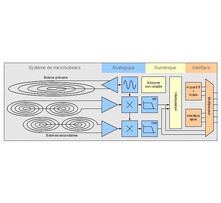 Schéma-bloc d'un codeur POSIC complète
